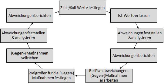 controlling-regelkreis